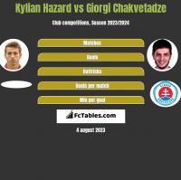 Kylian Hazard vs Giorgi Chakvetadze h2h player stats