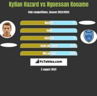 Kylian Hazard vs Nguessan Kouame h2h player stats