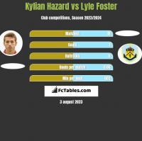 Kylian Hazard vs Lyle Foster h2h player stats