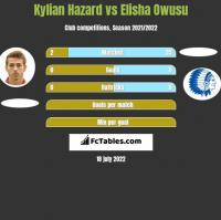 Kylian Hazard vs Elisha Owusu h2h player stats