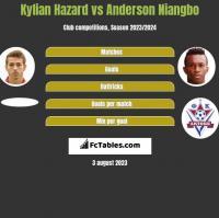 Kylian Hazard vs Anderson Niangbo h2h player stats