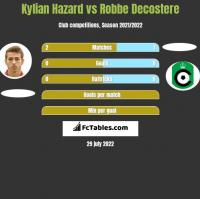Kylian Hazard vs Robbe Decostere h2h player stats