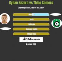 Kylian Hazard vs Thibo Somers h2h player stats