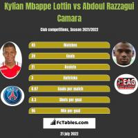 Kylian Mbappe Lottin vs Abdoul Razzagui Camara h2h player stats