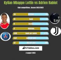 Kylian Mbappe Lottin vs Adrien Rabiot h2h player stats