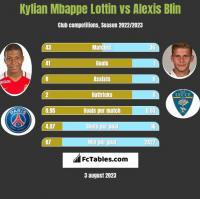 Kylian Mbappe Lottin vs Alexis Blin h2h player stats