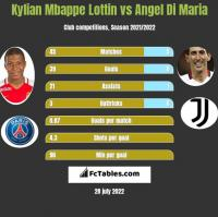 Kylian Mbappe Lottin vs Angel Di Maria h2h player stats