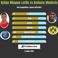 Kylian Mbappe Lottin vs Anthony Modeste h2h player stats