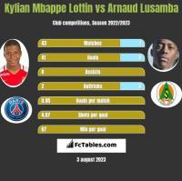 Kylian Mbappe Lottin vs Arnaud Lusamba h2h player stats