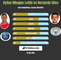 Kylian Mbappe Lottin vs Bernardo Silva h2h player stats