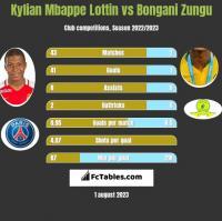 Kylian Mbappe Lottin vs Bongani Zungu h2h player stats