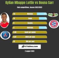 Kylian Mbappe Lottin vs Bouna Sarr h2h player stats
