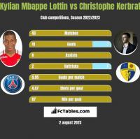 Kylian Mbappe Lottin vs Christophe Kerbrat h2h player stats
