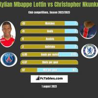 Kylian Mbappe Lottin vs Christopher Nkunku h2h player stats