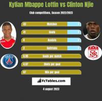 Kylian Mbappe Lottin vs Clinton Njie h2h player stats