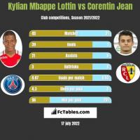 Kylian Mbappe Lottin vs Corentin Jean h2h player stats