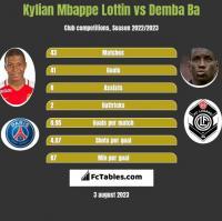 Kylian Mbappe Lottin vs Demba Ba h2h player stats