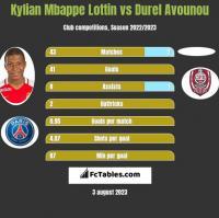 Kylian Mbappe Lottin vs Durel Avounou h2h player stats