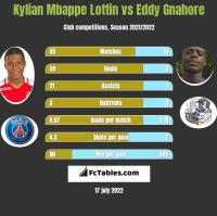 Kylian Mbappe Lottin vs Eddy Gnahore h2h player stats