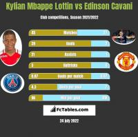Kylian Mbappe Lottin vs Edinson Cavani h2h player stats