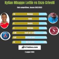 Kylian Mbappe Lottin vs Enzo Crivelli h2h player stats