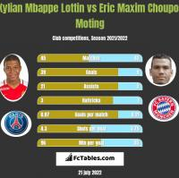 Kylian Mbappe Lottin vs Eric Maxim Choupo-Moting h2h player stats