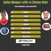 Kylian Mbappe Lottin vs Etienne Didot h2h player stats