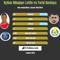 Kylian Mbappe Lottin vs Farid Boulaya h2h player stats