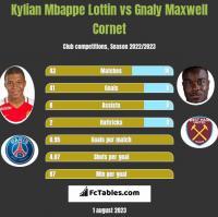 Kylian Mbappe Lottin vs Gnaly Maxwell Cornet h2h player stats