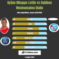 Kylian Mbappe Lottin vs Habibou Mouhamadou Diallo h2h player stats
