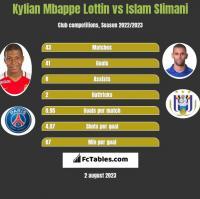 Kylian Mbappe Lottin vs Islam Slimani h2h player stats