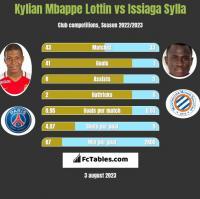 Kylian Mbappe Lottin vs Issiaga Sylla h2h player stats