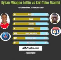 Kylian Mbappe Lottin vs Karl Toko Ekambi h2h player stats