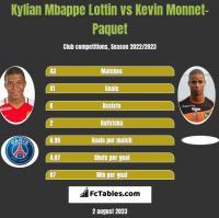 Kylian Mbappe Lottin vs Kevin Monnet-Paquet h2h player stats