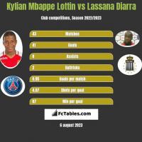 Kylian Mbappe Lottin vs Lassana Diarra h2h player stats