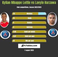 Kylian Mbappe Lottin vs Lavyin Kurzawa h2h player stats
