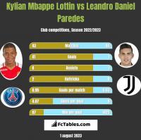 Kylian Mbappe Lottin vs Leandro Daniel Paredes h2h player stats