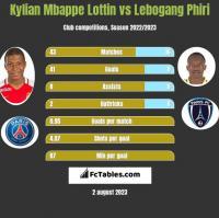 Kylian Mbappe Lottin vs Lebogang Phiri h2h player stats