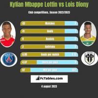 Kylian Mbappe Lottin vs Lois Diony h2h player stats