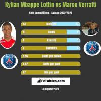 Kylian Mbappe Lottin vs Marco Verratti h2h player stats