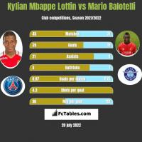 Kylian Mbappe Lottin vs Mario Balotelli h2h player stats