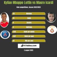 Kylian Mbappe Lottin vs Mauro Icardi h2h player stats