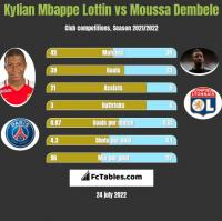 Kylian Mbappe Lottin vs Moussa Dembele h2h player stats