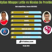 Kylian Mbappe Lottin vs Nicolas De Preville h2h player stats
