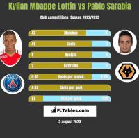 Kylian Mbappe Lottin vs Pablo Sarabia h2h player stats
