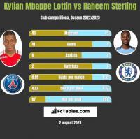 Kylian Mbappe Lottin vs Raheem Sterling h2h player stats