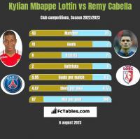 Kylian Mbappe Lottin vs Remy Cabella h2h player stats