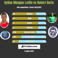 Kylian Mbappe Lottin vs Robert Beric h2h player stats