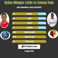 Kylian Mbappe Lottin vs Samuel Kalu h2h player stats