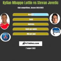 Kylian Mbappe Lottin vs Stevan Jovetic h2h player stats